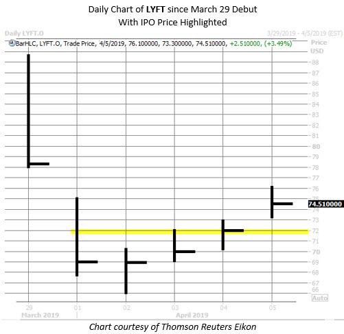 lyft stock chart april 5