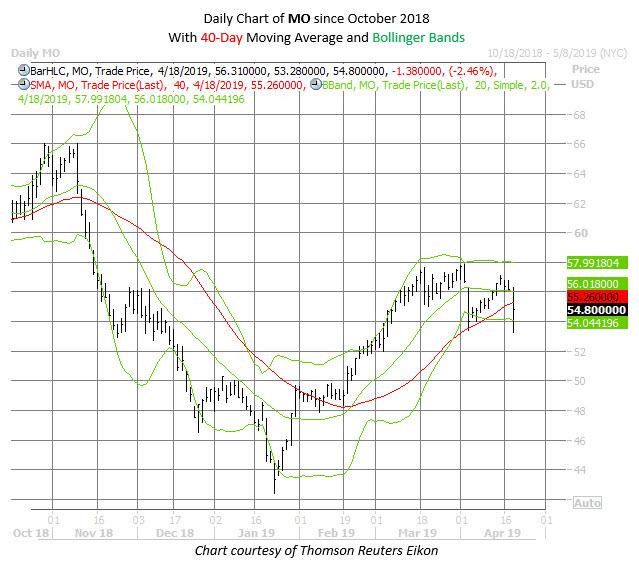 MO stock chart april 18