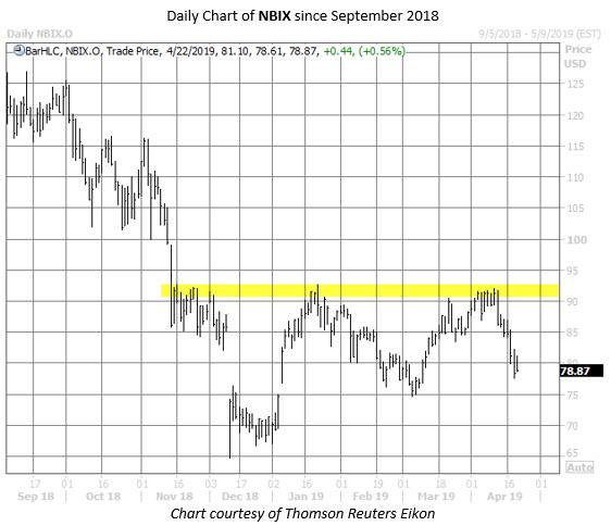 nbix stock chart april 22