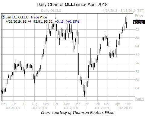 OLLI Chart Since April 2018