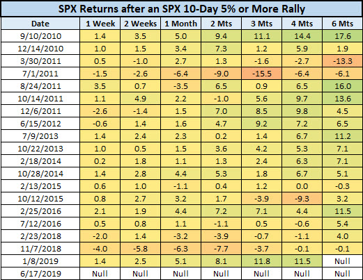 SPX last 20 rally signals