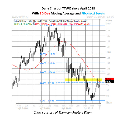 ttwo stock daily price chart april 3