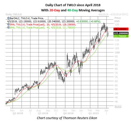twlo stock price chart on april 5