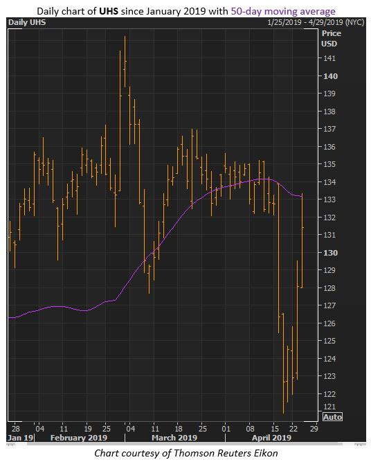 uhs stock price