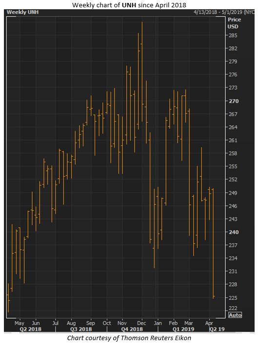 unh stock price