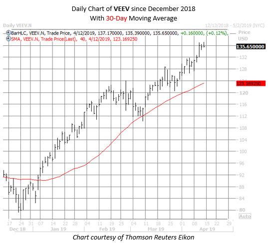 VEEV stock chart april 12