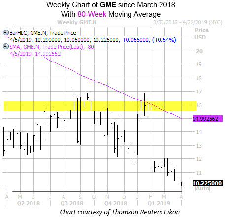 Weekly GME with 80MA with Highlight