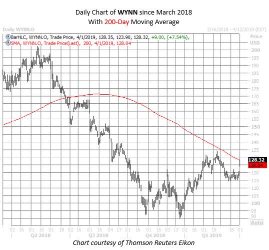 WYNN stock chart April 1