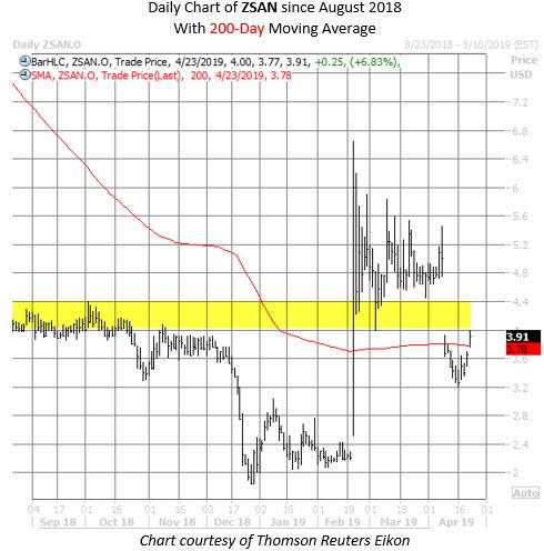 ZSAN stock chart april 23