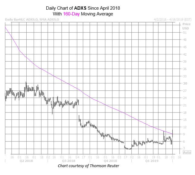 ADXS Char Apr 1
