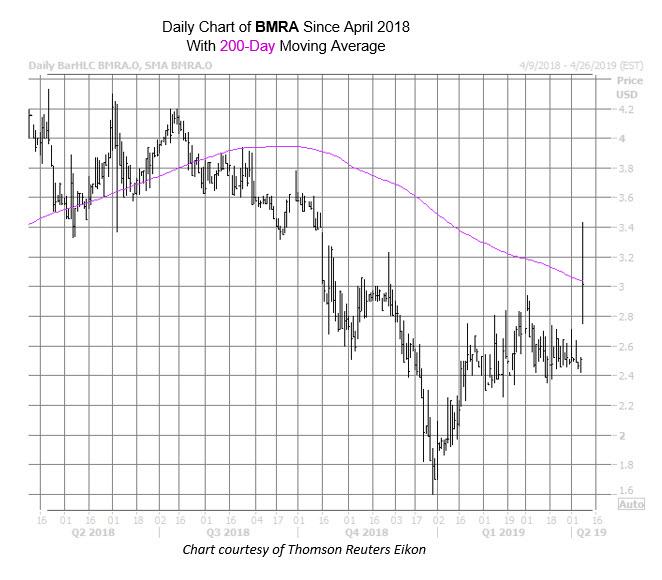 BMRA Chart Apr 8