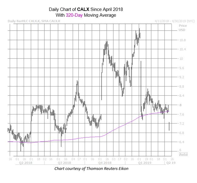 CALX Chart Apr 10