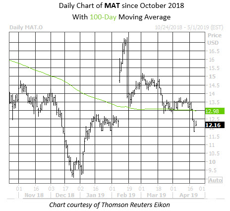 Daily Stock Chart MAT
