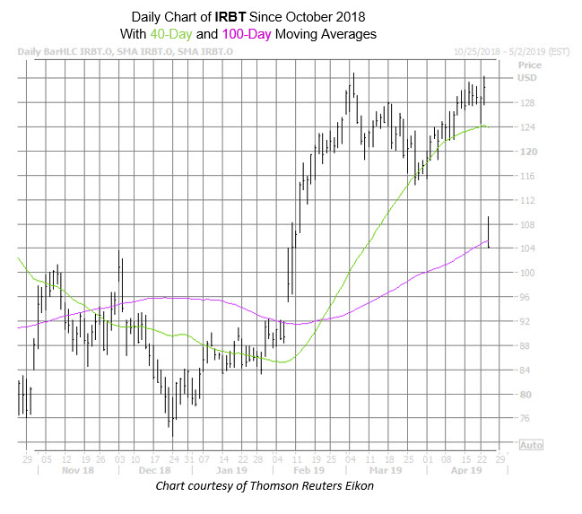 IRBT Chart Apr 24
