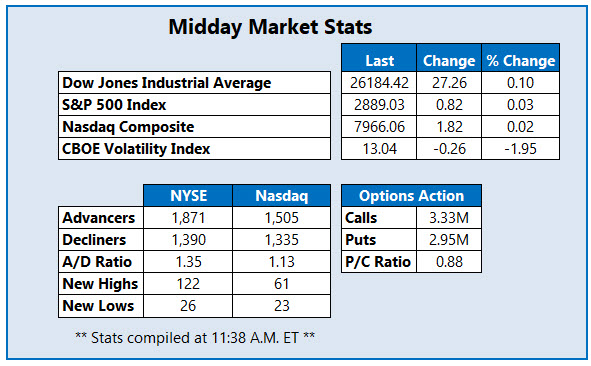 Midday Market Stats Apr 11