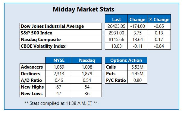 Midday Market Stats Apr 25