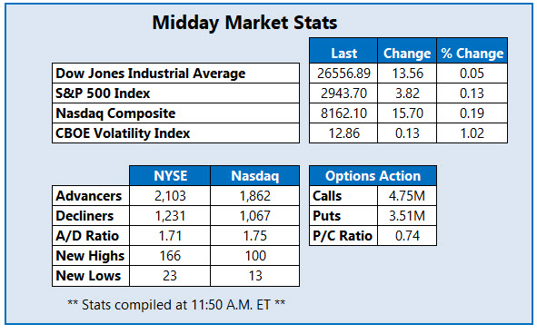 Midday Market Stats Apr 29