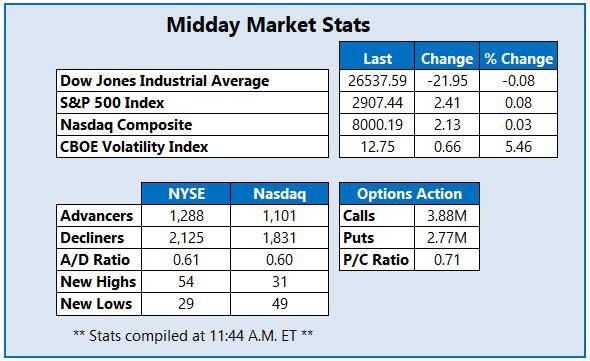 Midday Market Stats April 22