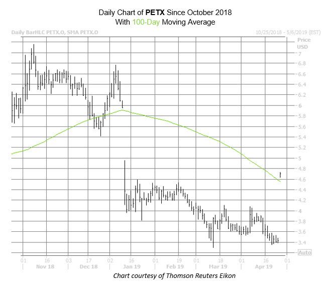 PETX Chart Apr 26