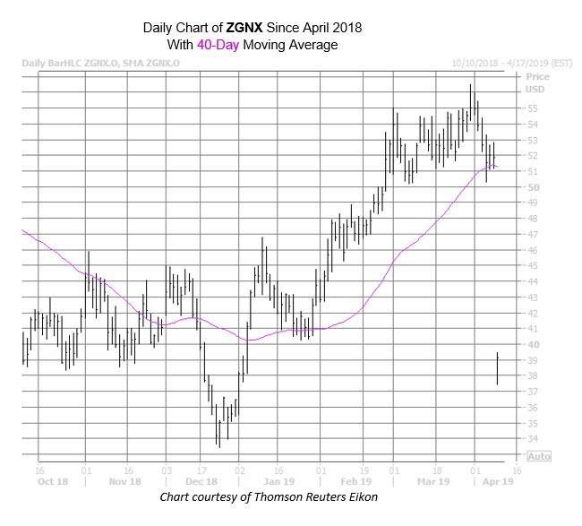ZGNX Chart Apr 9