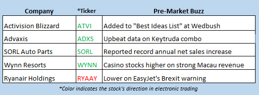 stock market news april 1