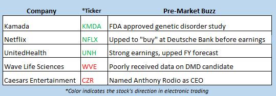 stock market news april 16
