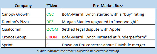 stock market news april 17