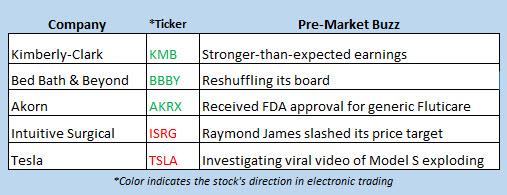 stock market news april 22