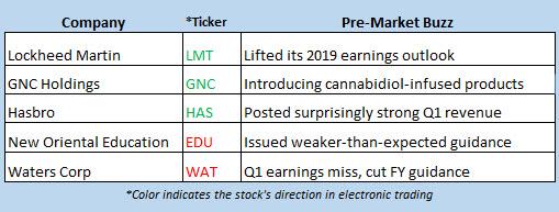 stock market news april 23
