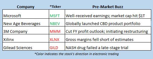 stock market news april 25