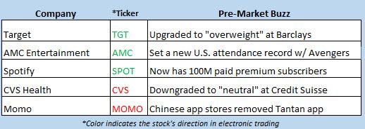 stock market news april 29
