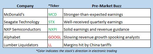 stock market news april 30
