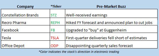 stock market news april 4