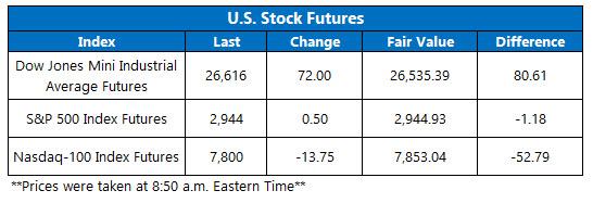us stock futures april 30