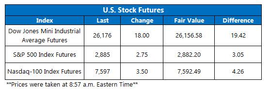 us stock market preopen