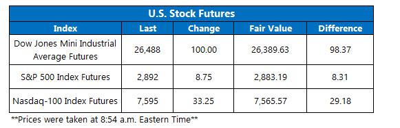 us stock market open on april 5