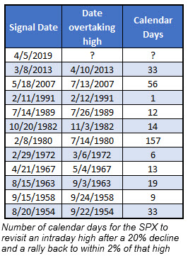 days for spx to retake high