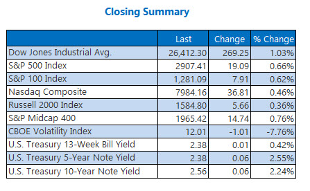 closing indexes summary april 12