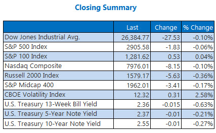 closing indexes summary april 15