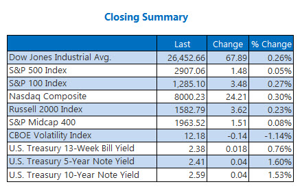 closing indexes summary april 16