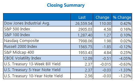 closing indexes summary april 18