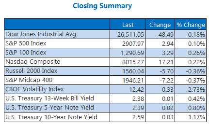 closing indexes summary april 22