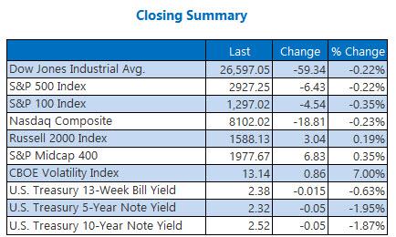 closing indexes summary april 24