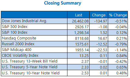 closing indexes summary april 25