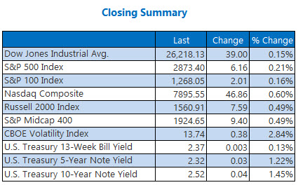 closing indexes summary april 3