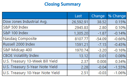 closing indexes summary april 30