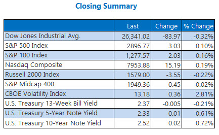 closing indexes summary april 8
