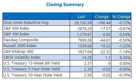 closing indexes summary april 9