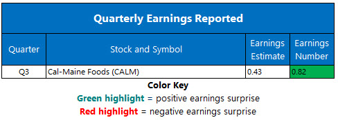 Corporate Earnings April 1