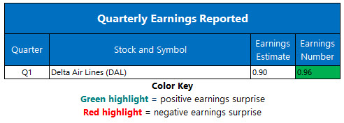corporate earnings april 10